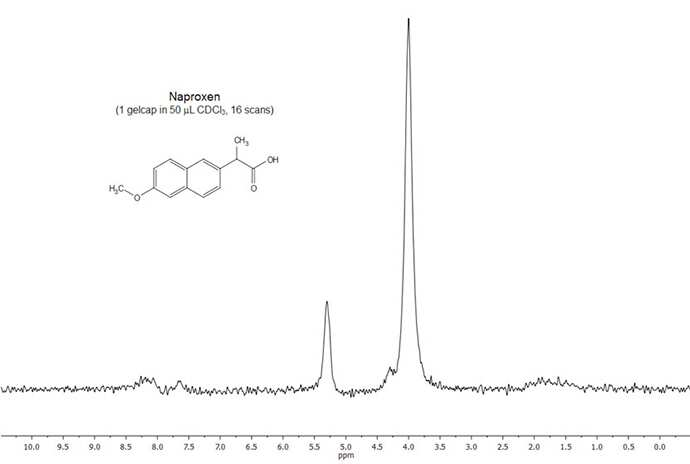 Figure 2. NMR Spectrum of Naproxen (50% (v/v) in CDCl3)