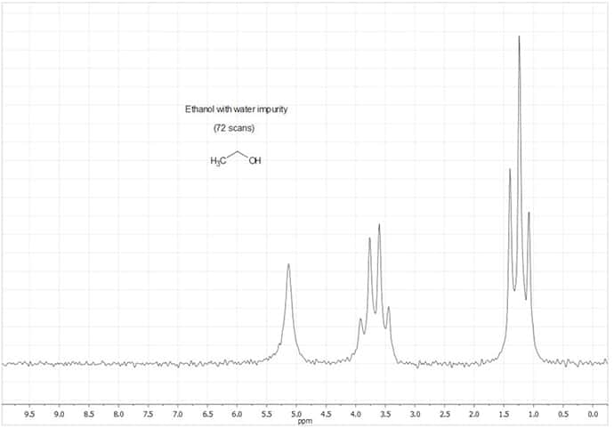 Figure 11. NMR Spectrum of Ethanol with water impurity (neat, 72 scans). Hydroxyl-methylene proton coupling no longer visible
