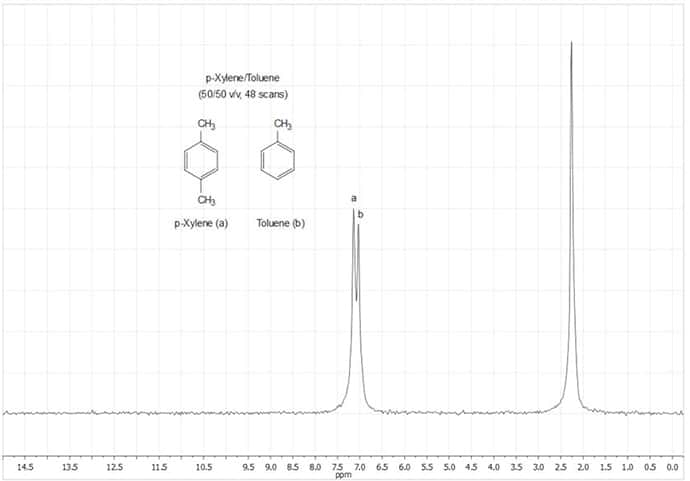Figure 14. NMR Spectrum of Anhydrous p-Xylene/Toluene solution (50/50 v/v, 48 scans)