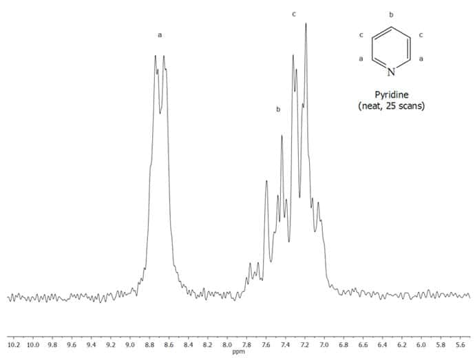 Figure 5. NMR Spectrum of Anhydrous Pyridine (neat, 25 scans)