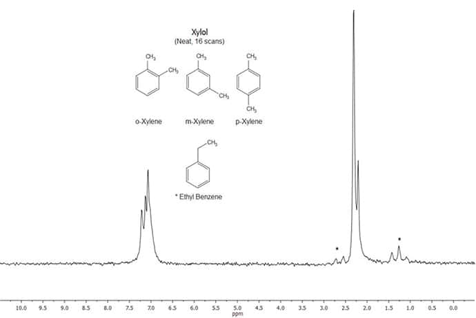 Figure 15. NMR Spectrum of Hardware Store Xylol (neat, 16 scans). Stated content: 75-90% o-, m-, p-Xylene; 10-25% Ethyl Benzene