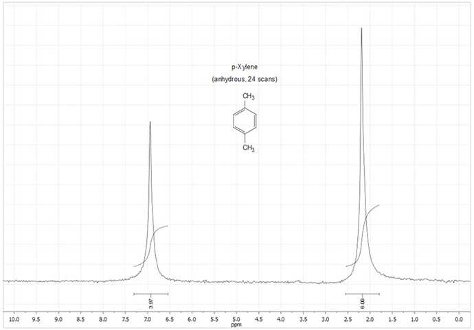 Figure 12. NMR Spectrum of Anhydrous p-Xylene (neat, 24 scans)