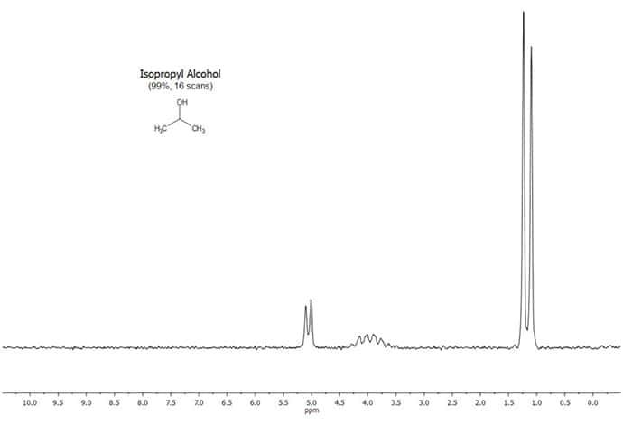 Figure 6. NMR Spectrum of Store-Brand 99% Isopropyl Alcohol (neat, 16 scans)