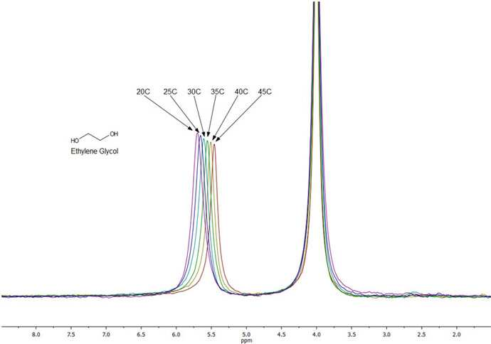 Figure 2. NMR spectra of neat ethylene glycol measured over a temperature range of 20-45 °C