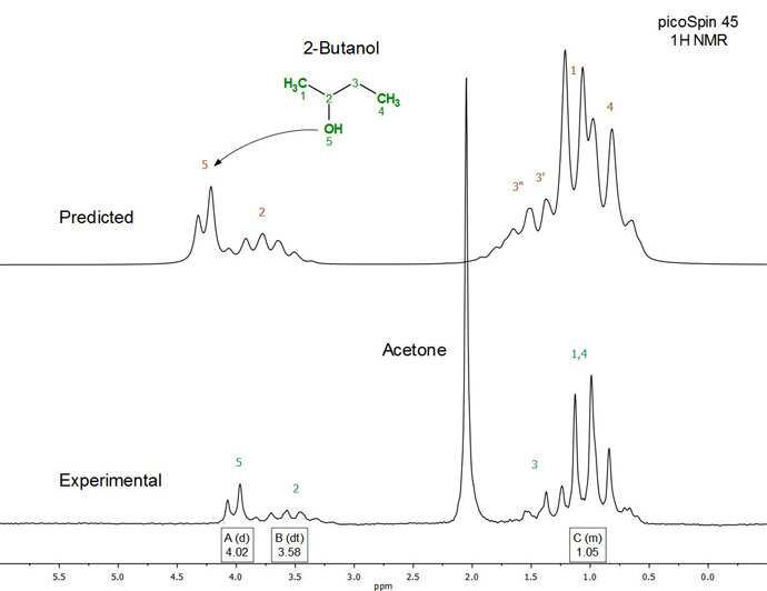 Figure 2. Full experimental (bottom)Figure 2. Full experimental (bottom) and predicted (top) 1H NMR (45 MHz) spectrum of 2-butanol in acetone (50:50 v/v) and predicted (top) 1H NMR (45 MHz) spectrum of 2-butanol in acetone (50:50 v/v).