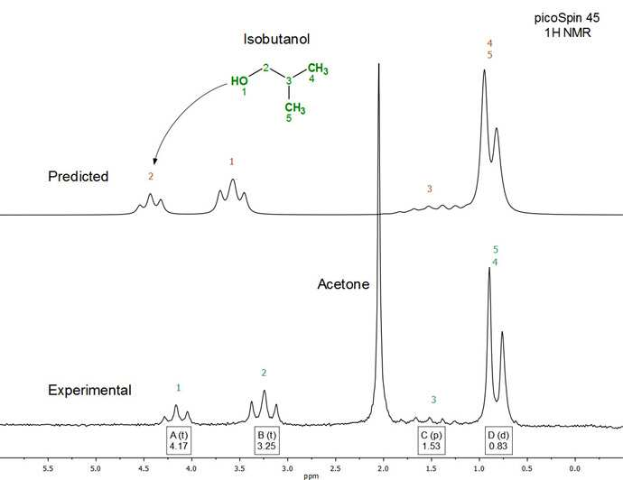 Figure 3. Full experimental (bottom) and predicted (top) 1H NMR (45 MHz) spectrum of isobutanol in acetone (50:50 v/v)