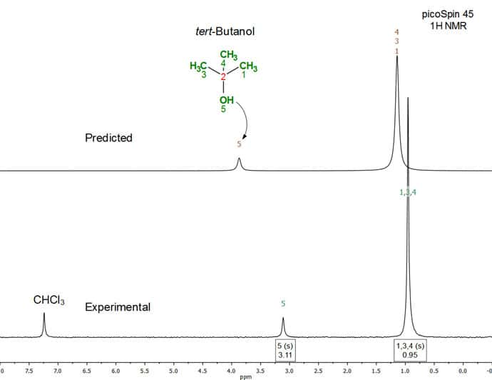 Figure 4. Full experimental (bottom) and predicted (top) 1H NMR (45 MHz) spectrum of tert-butanol in CHCl3 (50:50 v/v)