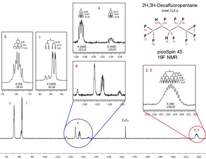Figure 3. Full 19F NMR (42.4 MHz) spectrum of 2H,3H-decafuoropantane (neat)