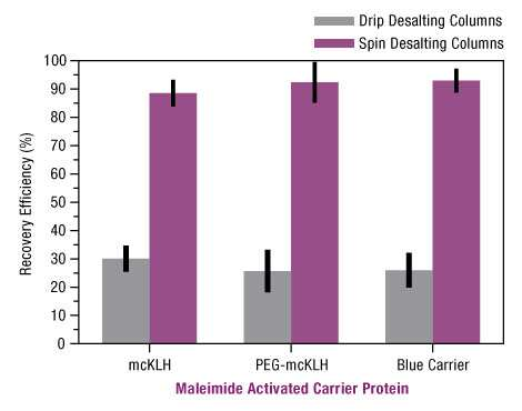 Figure 4. Spin desalting columns are better for conjugate clean-up.