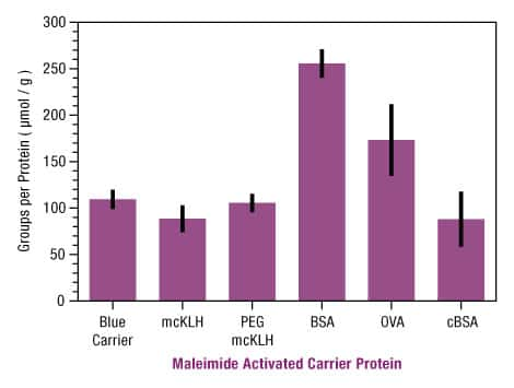 Figure 2. High levels of maleimide activation of Thermo Scientific Imject Carrier Proteins.