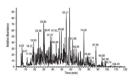 Thermo Scientific™ Pierce™ HeLa digest standard base peak chromatogram.