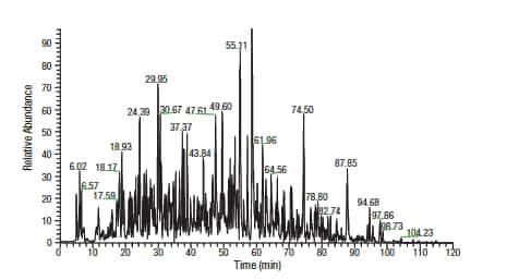 Thermo Scientific Pierce HeLa Digest Standard base peak chromatogram.